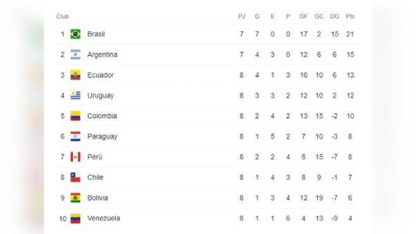 Hasta el momento, esta es la tabla posiciones de las Eliminatorias Qatar 2022.